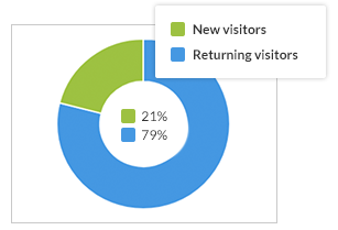 Statistics of the new and returning visitors